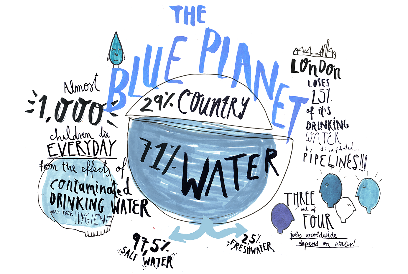 The blue planet (Illustration)