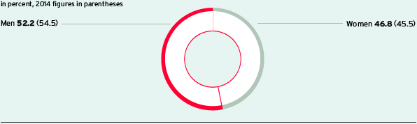 Proportion of woman and men in the whole Group (Pie chart)